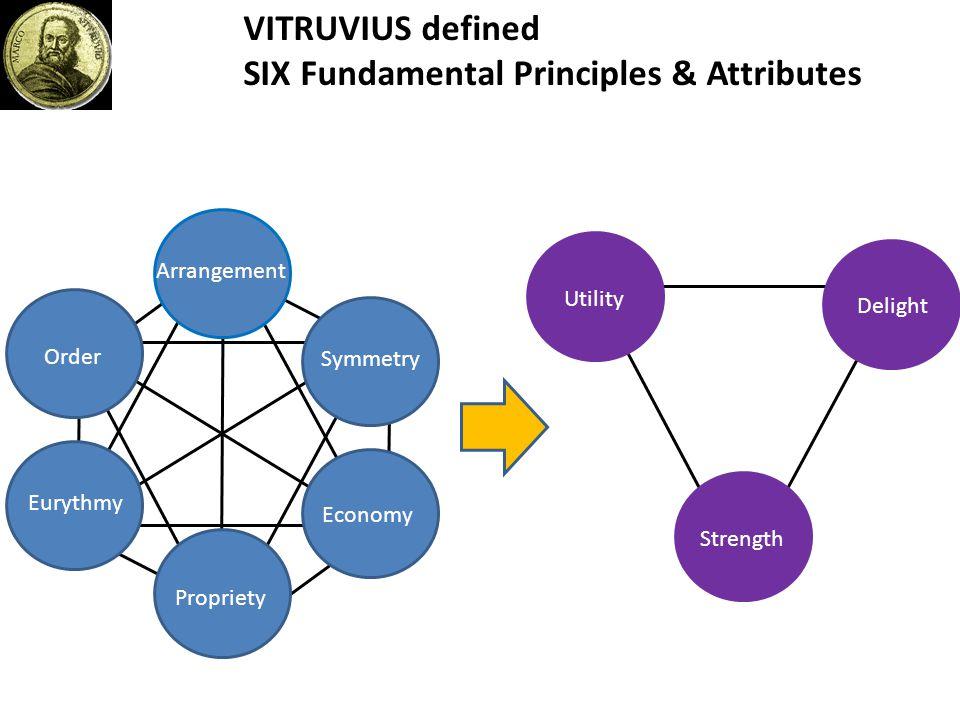 VITRUVIUS defined SIX Fundamental Principles & Attributes Symmetry Arrangement Economy Propriety Eurythmy Order Delight Strength Utility