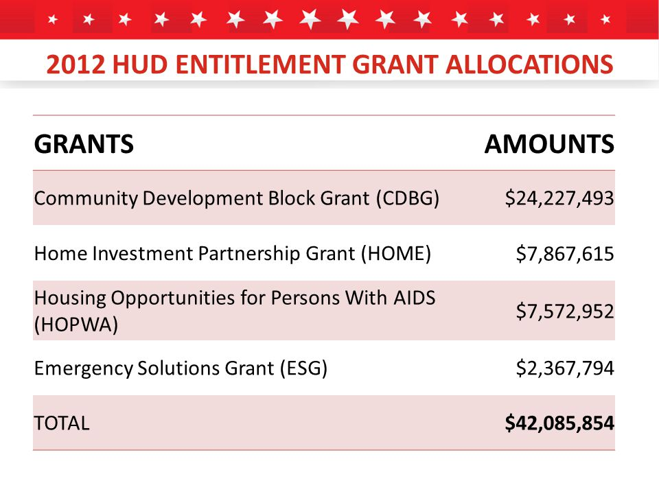 2012 HUD ENTITLEMENT GRANT ALLOCATIONS GRANTSAMOUNTS Community Development Block Grant (CDBG)$24,227,493 Home Investment Partnership Grant (HOME) $7,867,615 Housing Opportunities for Persons With AIDS (HOPWA) $7,572,952 Emergency Solutions Grant (ESG)$2,367,794 TOTAL$42,085,854