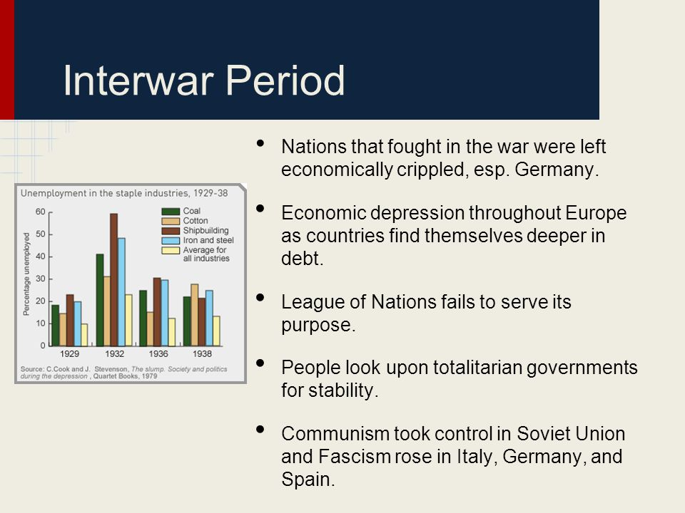 Interwar Period Nations that fought in the war were left economically crippled, esp. Germany. Economic depression throughout Europe as countries find