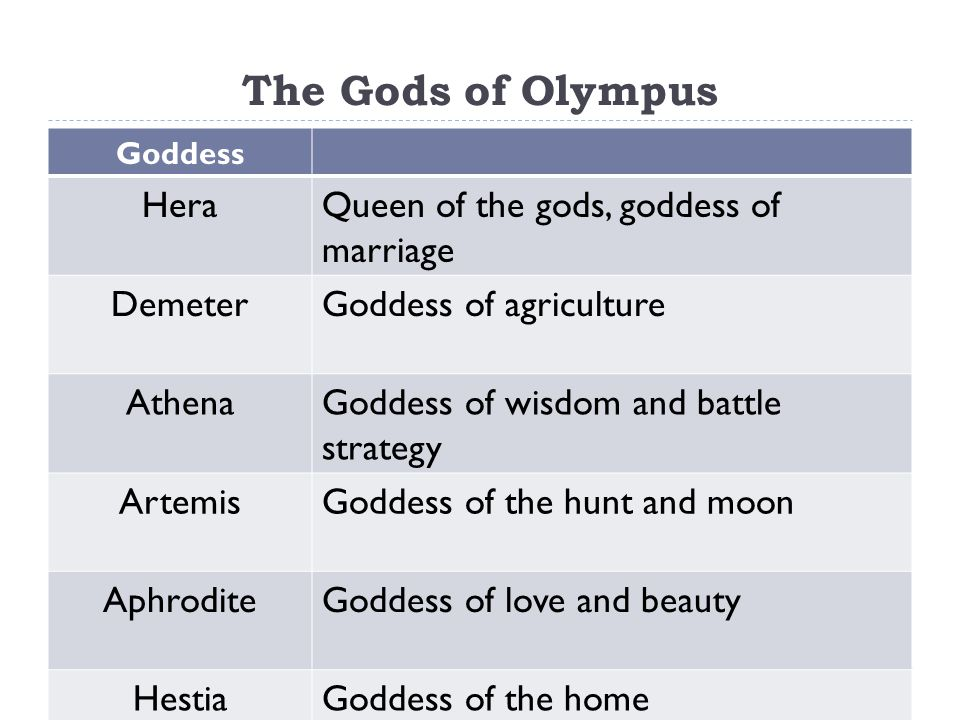 The Gods of Olympus Goddess HeraQueen of the gods, goddess of marriage DemeterGoddess of agriculture AthenaGoddess of wisdom and battle strategy ArtemisGoddess of the hunt and moon AphroditeGoddess of love and beauty HestiaGoddess of the home