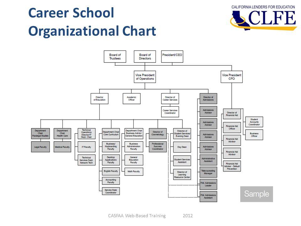 Career School Organizational Chart CASFAA Web-Based Training 2012