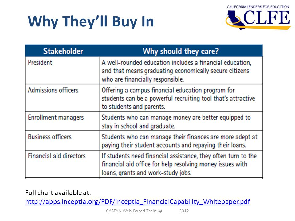 Why They'll Buy In CASFAA Web-Based Training 2012 Full chart available at: http://apps.Inceptia.org/PDF/Inceptia_FinancialCapability_Whitepaper.pdf