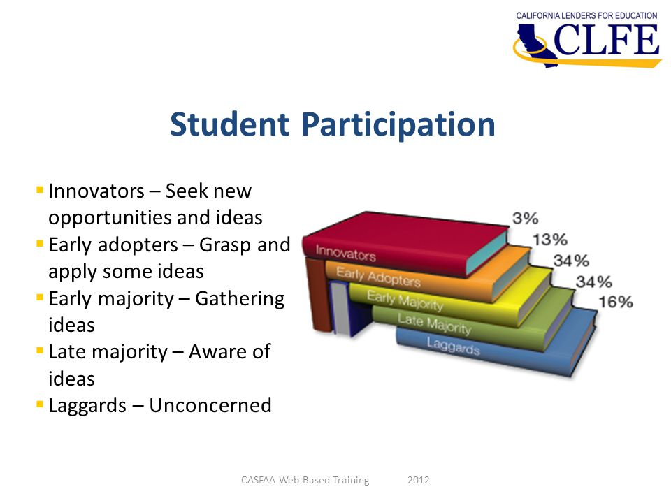 Student Participation CASFAA Web-Based Training 2012  Innovators – Seek new opportunities and ideas  Early adopters – Grasp and apply some ideas  Early majority – Gathering ideas  Late majority – Aware of ideas  Laggards – Unconcerned