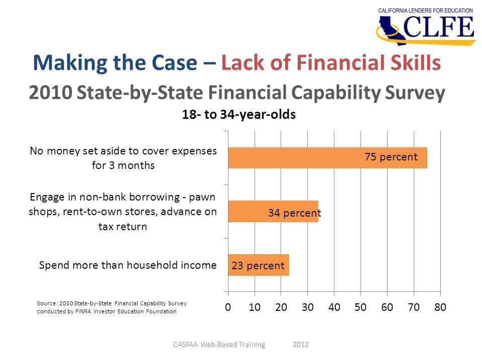 Making the Case – Lack of Financial Skills 2010 State-by-State Financial Capability Survey CASFAA Web-Based Training 2012 Source: 2010 State-by-State