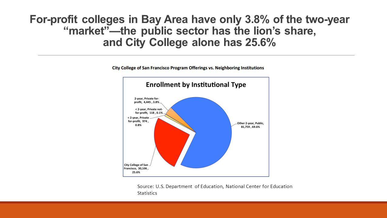 For-profit colleges in Bay Area have only 3.8% of the two-year market —the public sector has the lion's share, and City College alone has 25.6% Source: U.S.