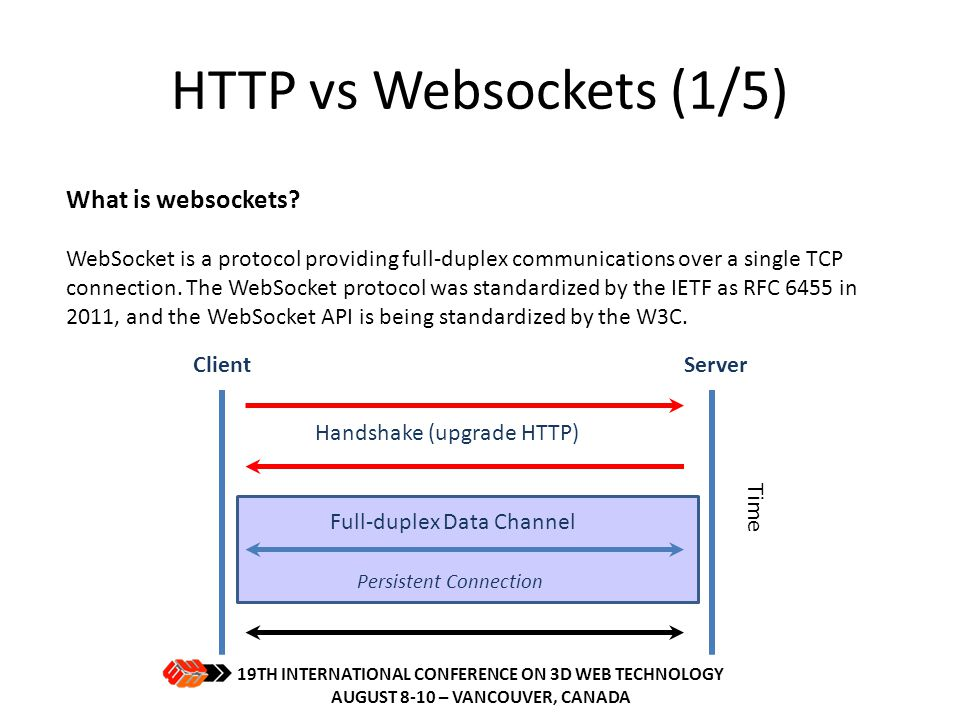 HTTP vs Websockets (2/5) TCP/IP WEBSOCKETS STOMP Simple (or Streaming) Text Orientated Messaging Protocol HTTP The websockets testbed 19TH INTERNATIONAL CONFERENCE ON 3D WEB TECHNOLOGY AUGUST 8-10 – VANCOUVER, CANADA