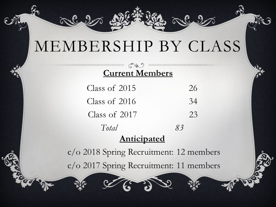 MEMBERSHIP BY CLASS Current Members Class of 201526 Class of 201634 Class of 2017 23 Total83 Anticipated c/o 2018 Spring Recruitment: 12 members c/o 2017 Spring Recruitment: 11 members
