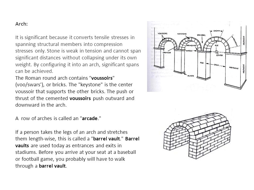 Arch: It is significant because it converts tensile stresses in spanning structural members into compression stresses only.