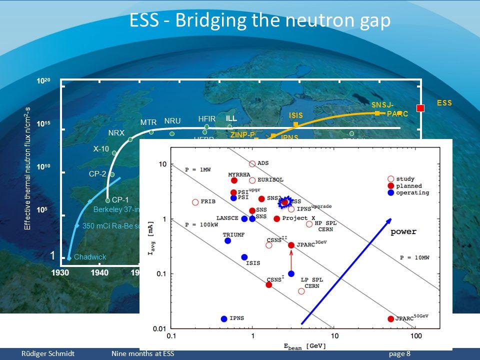 CERN Rüdiger Schmidt Nine months at ESSpage 8 Berkeley 37-inch cyclotron 350 mCi Ra-Be source Chadwick 1930197019801990200020102020 10 5 10 10 15 10 2