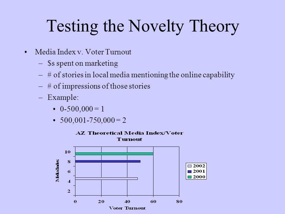 Testing the Novelty Theory Media Index v.