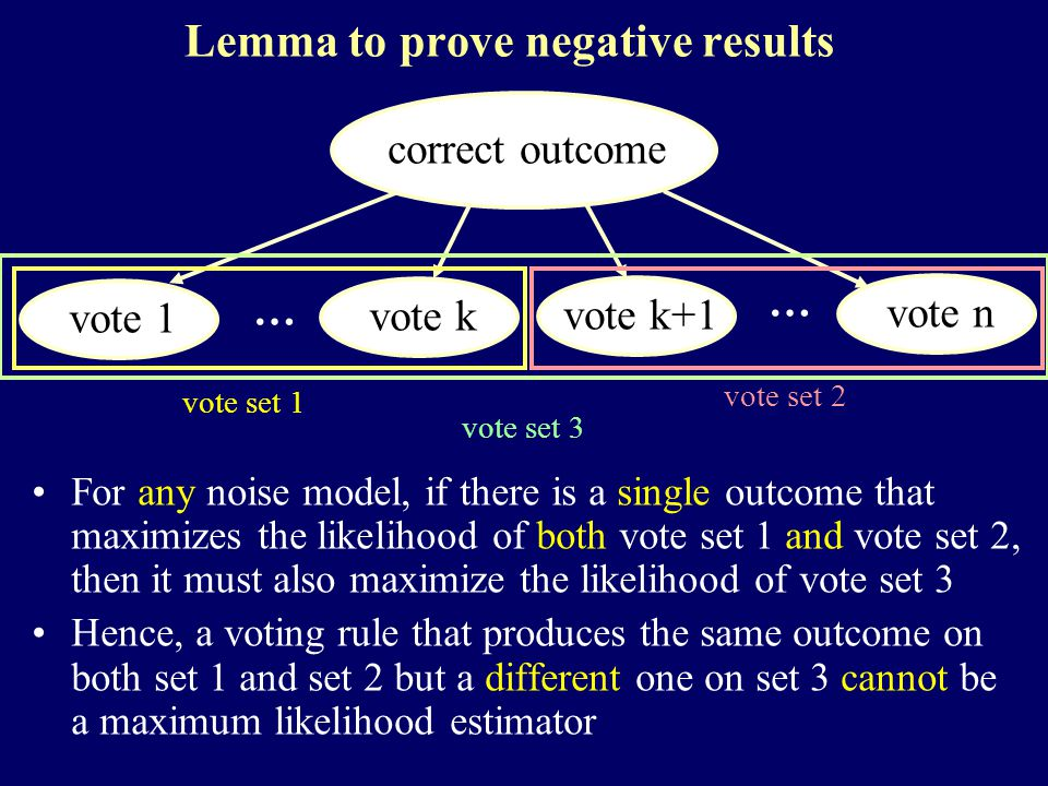 Lemma to prove negative results For any noise model, if there is a single outcome that maximizes the likelihood of both vote set 1 and vote set 2, then it must also maximize the likelihood of vote set 3 Hence, a voting rule that produces the same outcome on both set 1 and set 2 but a different one on set 3 cannot be a maximum likelihood estimator correct outcome vote 1 vote k vote k+1 vote n vote set 1 vote set 2 vote set 3 … …