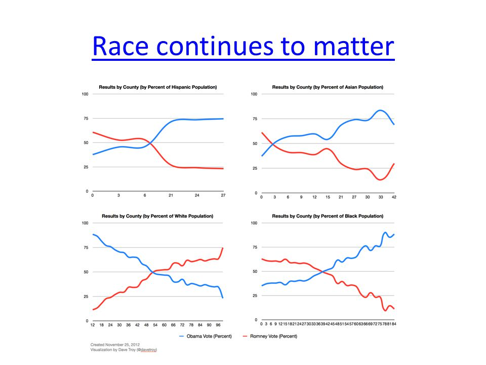 Race continues to matter