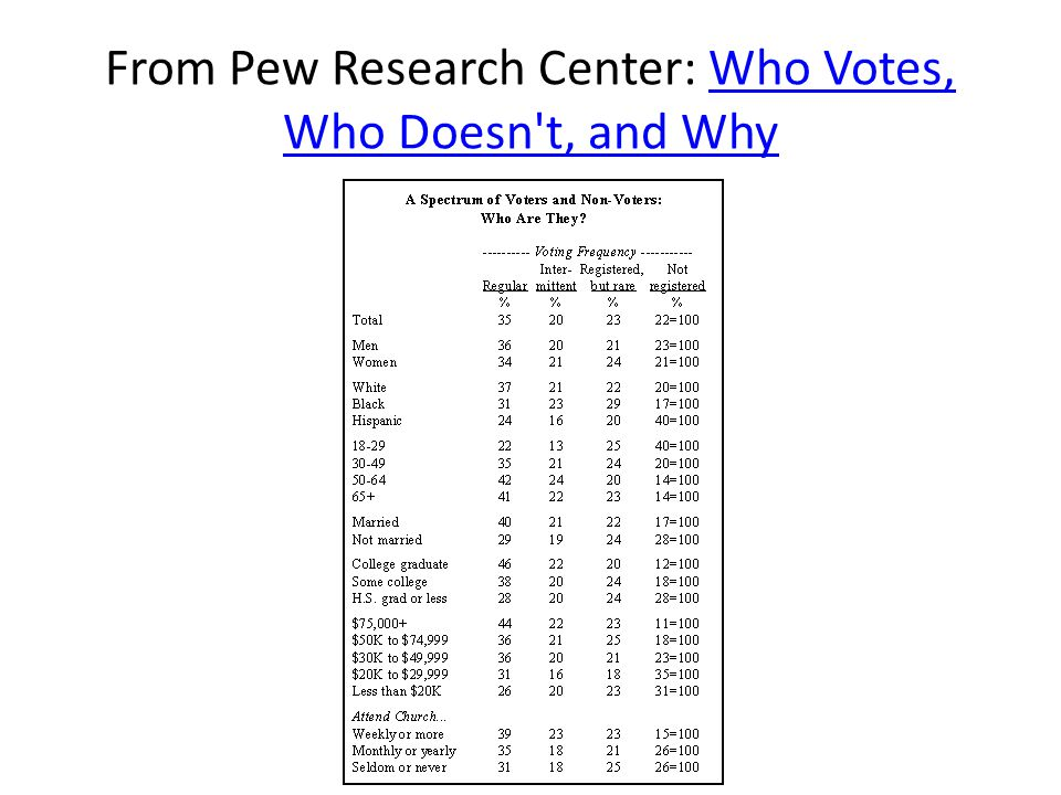 From Pew Research Center: Who Votes, Who Doesn t, and WhyWho Votes, Who Doesn t, and Why