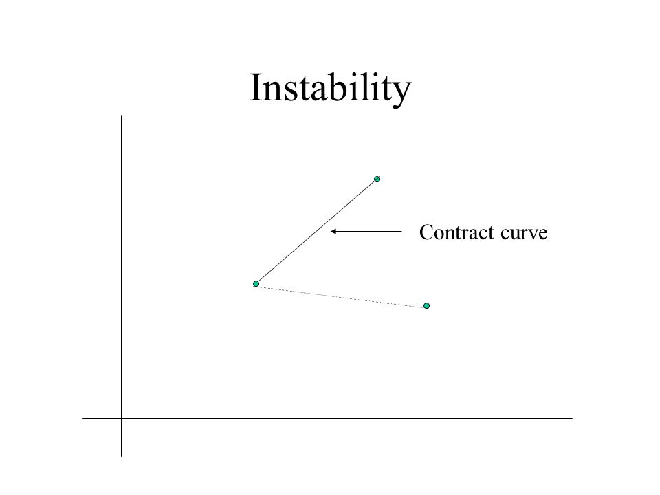 Instability Contract curve