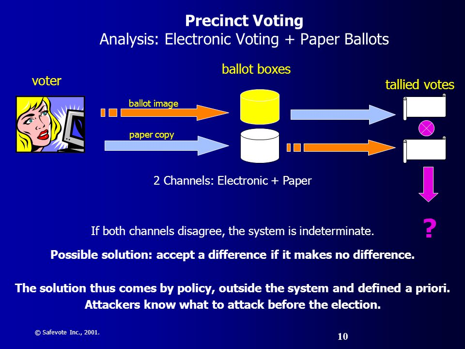 © Safevote Inc., 2001.