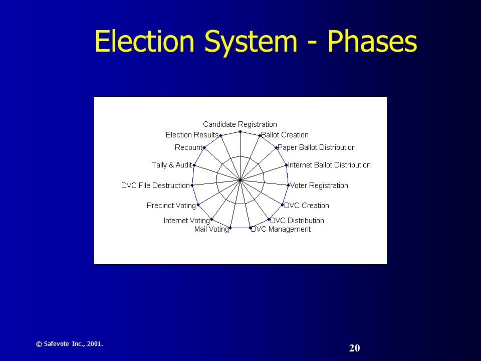 © Safevote Inc., 2001. 20 Election System - Phases