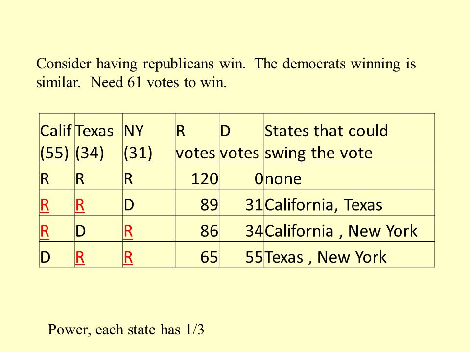 Calif (55) Texas (34) NY (31) R votes D votes States that could swing the vote RRR1200none RRD8931California, Texas RDR8634California, New York DRR6555Texas, New York Power, each state has 1/3 Consider having republicans win.