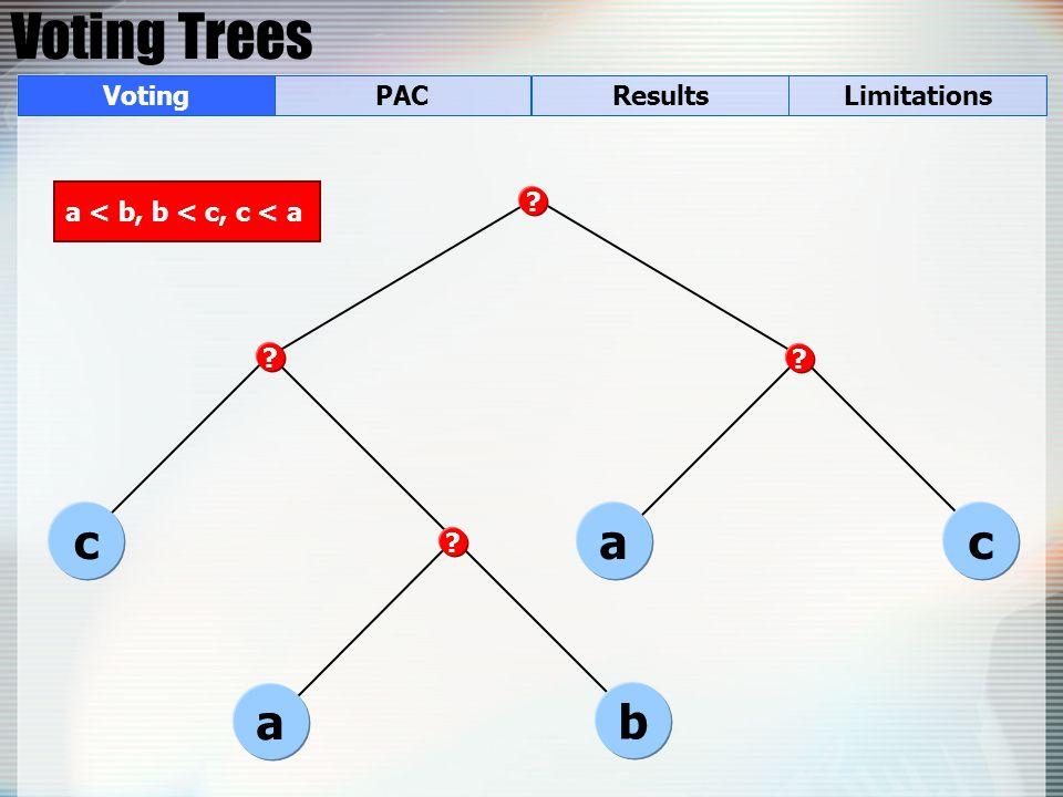 Voting Trees a c b ac a < b, b < c, c < a VotingPACResultsLimitations
