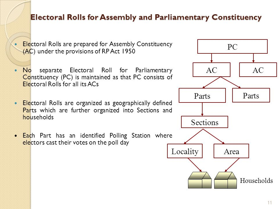 Electoral Rolls for Assembly and Parliamentary Constituency Electoral Rolls are prepared for Assembly Constituency (AC) under the provisions of RP Act 1950 No separate Electoral Roll for Parliamentary Constituency (PC) is maintained as that PC consists of Electoral Rolls for all its ACs Electoral Rolls are organized as geographically defined Parts which are further organized into Sections and households Each Part has an identified Polling Station where electors cast their votes on the poll day Households AC PC AC Parts Sections LocalityArea Parts 11