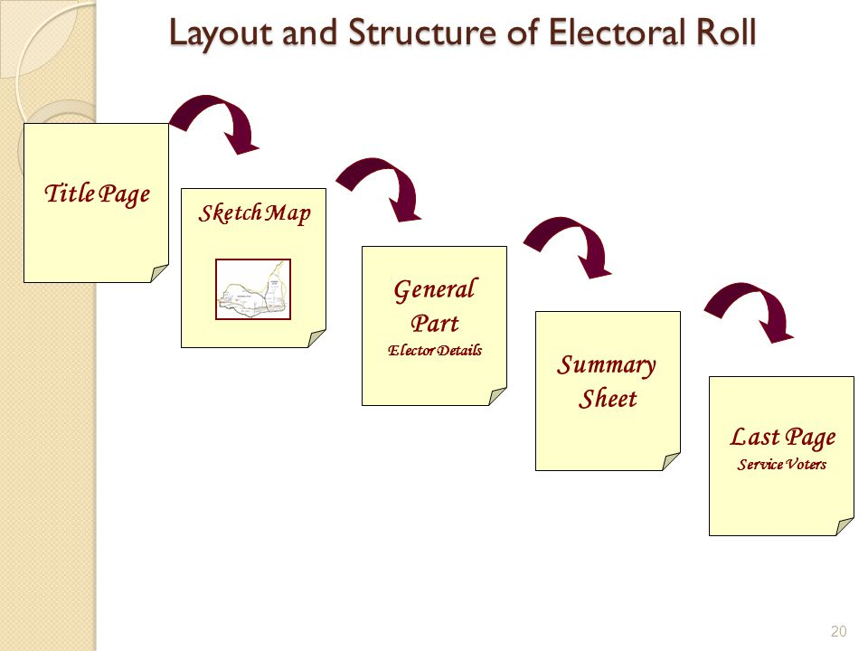Layout and Structure of Electoral Roll Layout and Structure of Electoral Roll Title Page Last Page Service Voters Sketch Map General Part Elector Deta