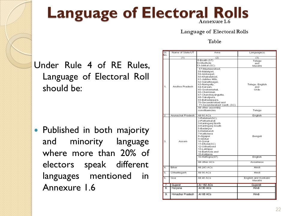 Language of Electoral Rolls Language of Electoral Rolls Under Rule 4 of RE Rules, Language of Electoral Roll should be: Published in both majority and