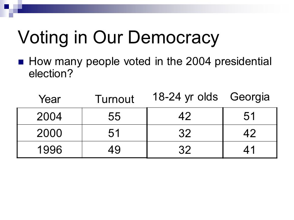 Voting in Our Democracy YearTurnout 200455 200051 199649 How many people voted in the 2004 presidential election.