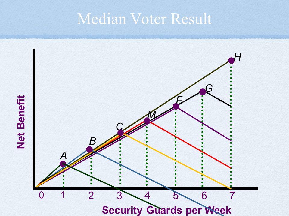 Median Voter Result Net Benefit Security Guards per Week 1 234567 0 H B G F M C A