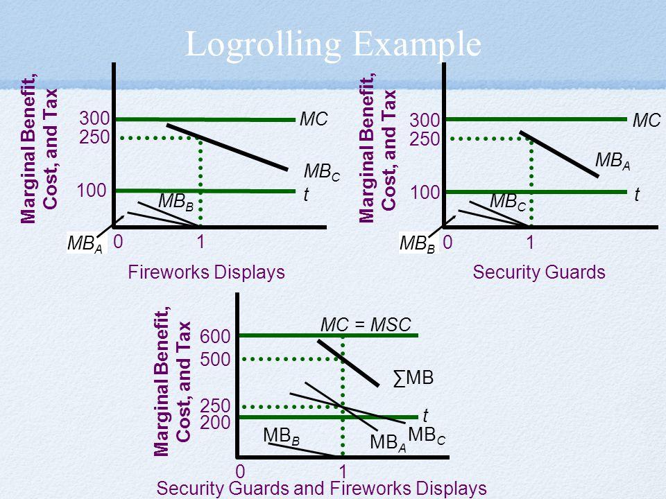 Logrolling Example 250 1 100 t 300 MC 200 t 600 MC = MSC 250 1 500 250 1 100 t 300 MC ∑MB 0 Marginal Benefit, Cost, and Tax MB C MB A MB B MB C MB B M
