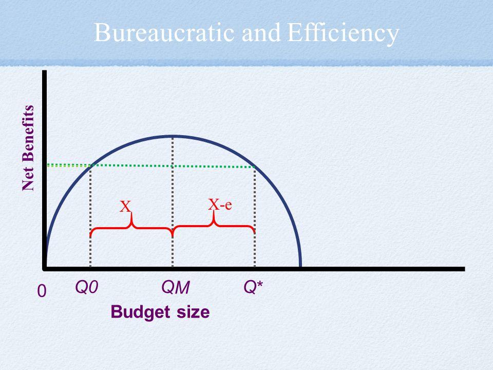 Bureaucratic and Efficiency Budget size 0 Q M Q * Q0 X X-e Net Benefits