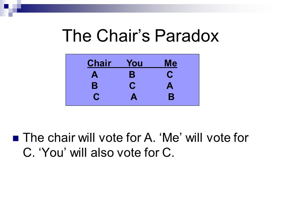 The Chair's Paradox The chair will vote for A. 'Me' will vote for C. 'You' will also vote for C. Chair You Me A B C B C A C A B