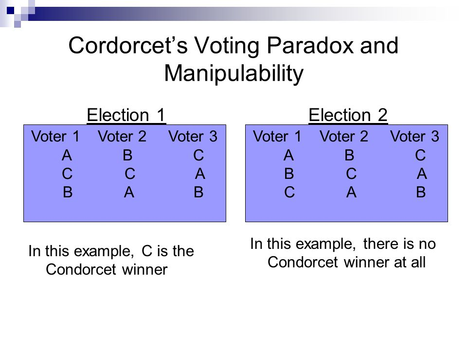 Cordorcet's Voting Paradox and Manipulability Election 1 In this example, C is the Condorcet winner Election 2 In this example, there is no Condorcet