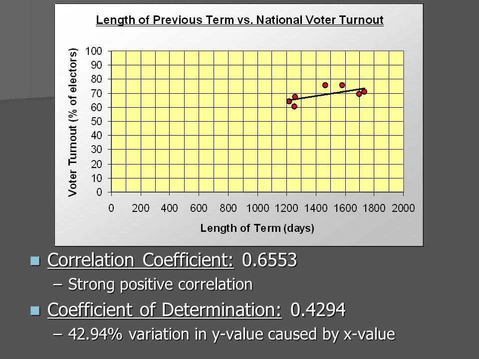 Correlation Coefficient: 0.6553 Correlation Coefficient: 0.6553 –Strong positive correlation Coefficient of Determination: 0.4294 Coefficient of Determination: 0.4294 –42.94% variation in y-value caused by x-value