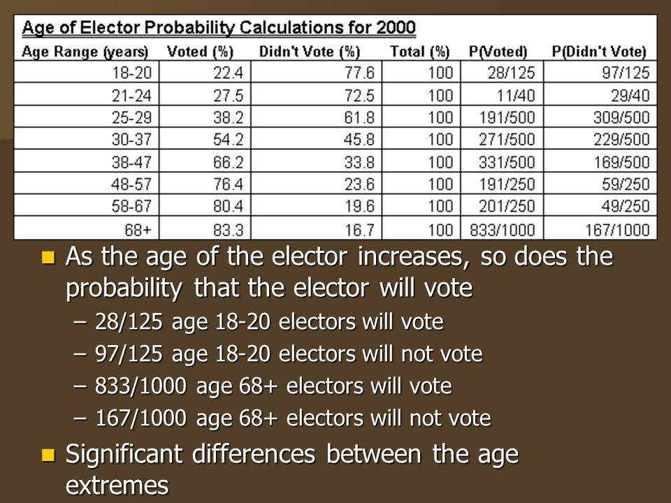 As the age of the elector increases, so does the probability that the elector will vote As the age of the elector increases, so does the probability that the elector will vote –28/125 age 18-20 electors will vote –97/125 age 18-20 electors will not vote –833/1000 age 68+ electors will vote –167/1000 age 68+ electors will not vote Significant differences between the age extremes Significant differences between the age extremes