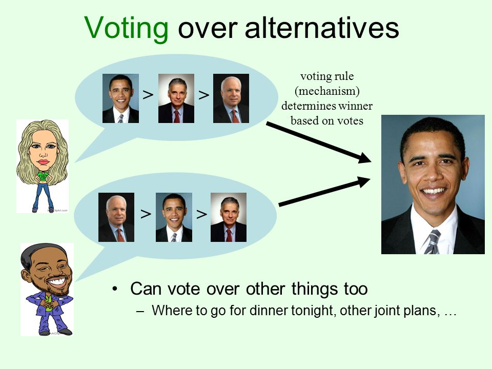 Voting over alternatives > > > > voting rule (mechanism) determines winner based on votes Can vote over other things too –Where to go for dinner tonight, other joint plans, …