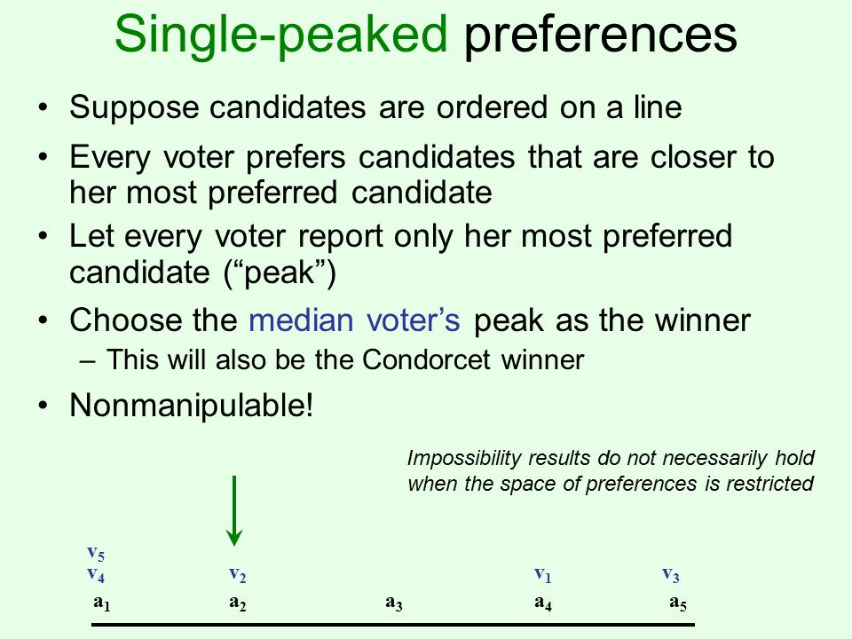 Single-peaked preferences Suppose candidates are ordered on a line a1a1 a2a2 a3a3 a4a4 a5a5 Every voter prefers candidates that are closer to her most preferred candidate Let every voter report only her most preferred candidate ( peak ) v1v1 v2v2 v3v3 v4v4 v5v5 Choose the median voter's peak as the winner –This will also be the Condorcet winner Nonmanipulable.
