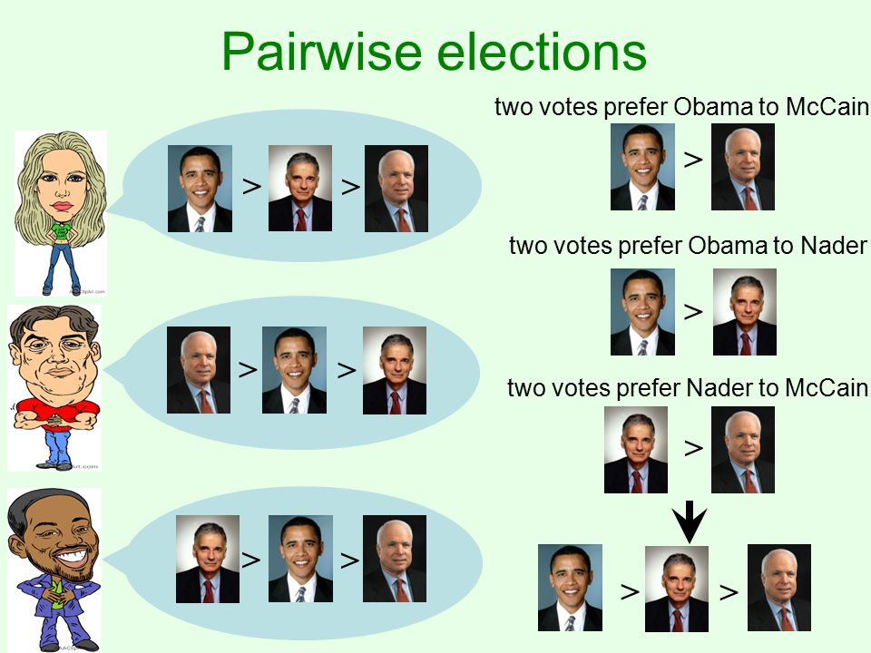 Pairwise elections > > > > > > > two votes prefer Obama to McCain > two votes prefer Obama to Nader > two votes prefer Nader to McCain > >