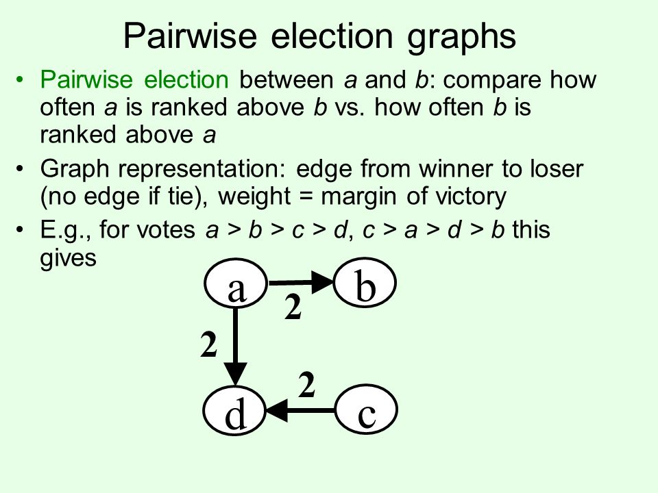 Kemeny on pairwise election graphs Final ranking = acyclic tournament graph –Edge (a, b) means a ranked above b –Acyclic = no cycles, tournament = edge between every pair Kemeny ranking seeks to minimize the total weight of the inverted edges a b d c 2 2 10 4 4 2 pairwise election graph Kemeny ranking a b d c 2 2 (b > d > c > a)