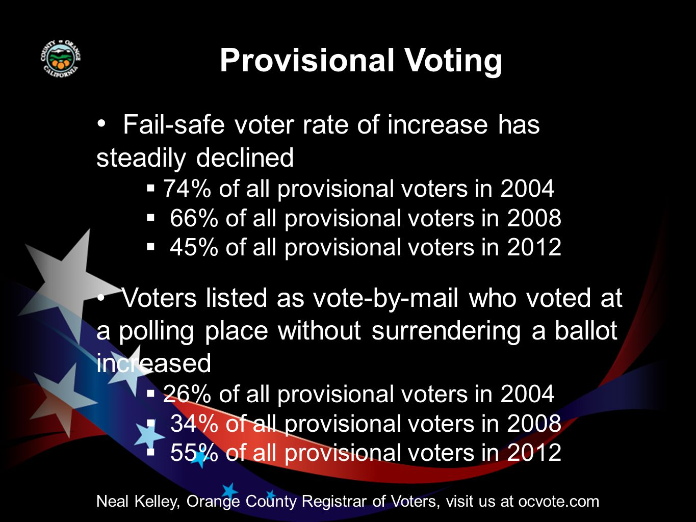 Neal Kelley, Orange County Registrar of Voters, visit us at ocvote.com Provisional Voting Fail-safe voter rate of increase has steadily declined  74% of all provisional voters in 2004  66% of all provisional voters in 2008  45% of all provisional voters in 2012 Voters listed as vote-by-mail who voted at a polling place without surrendering a ballot increased  26% of all provisional voters in 2004  34% of all provisional voters in 2008  55% of all provisional voters in 2012
