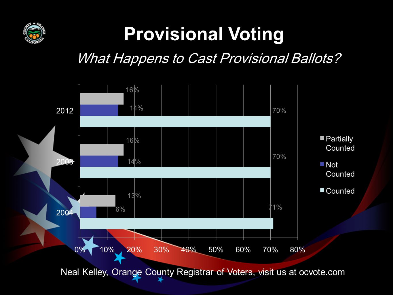 Provisional Voting Neal Kelley, Orange County Registrar of Voters, visit us at ocvote.com What Happens to Cast Provisional Ballots
