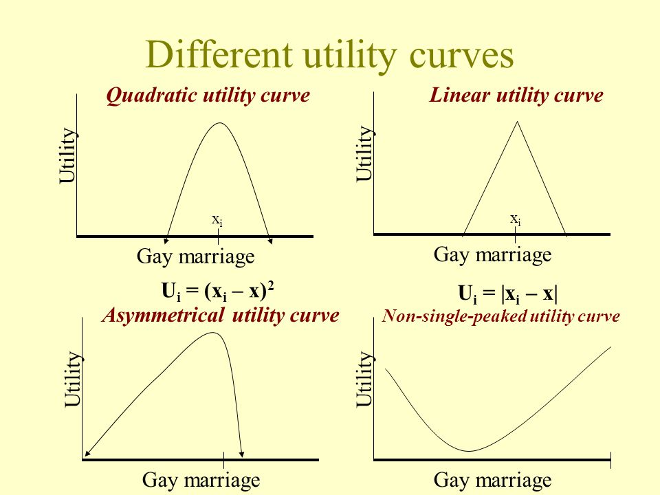 Preferences Dimensionality (1,2,many) Location and characteristics of preferences –Ideal points –Utility curves Gay marriage RepressRequire Utility