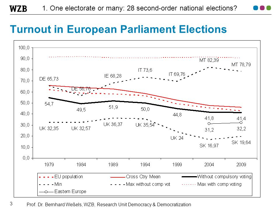 Prof. Dr. Bernhard Weßels, WZB, Research Unit Democracy & Democratization Turnout in European Parliament Elections 3 1. One electorate or many: 28 sec