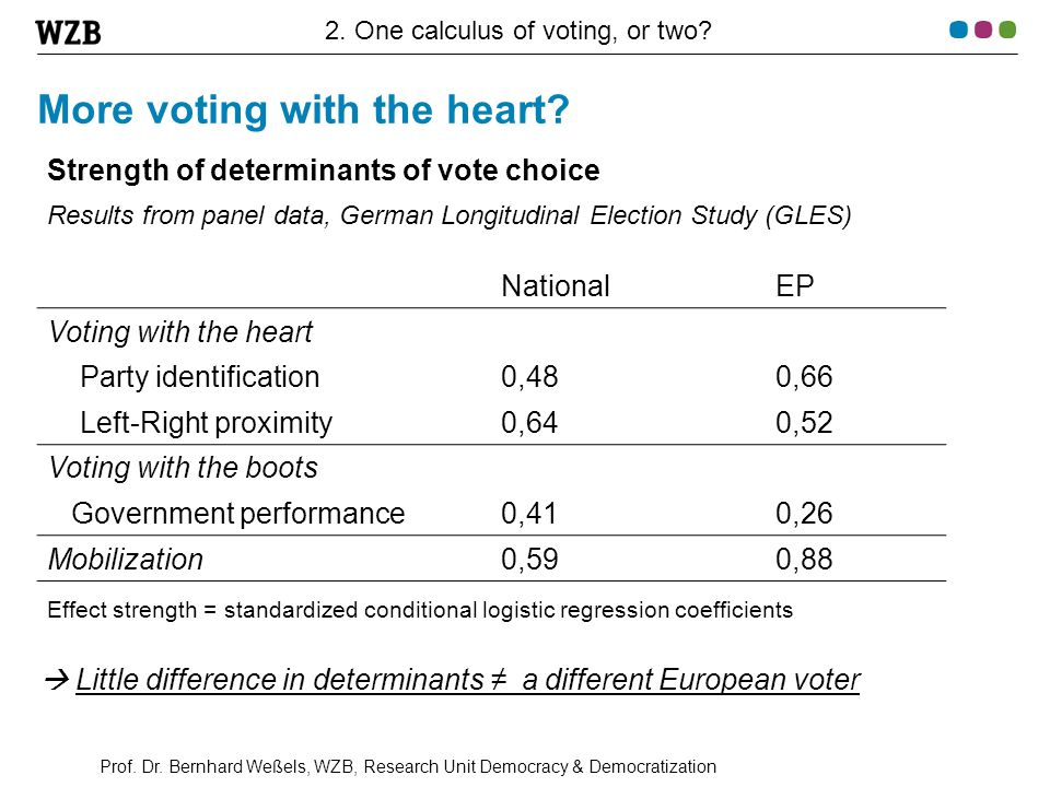 Prof. Dr. Bernhard Weßels, WZB, Research Unit Democracy & Democratization More voting with the heart? Strength of determinants of vote choice Results