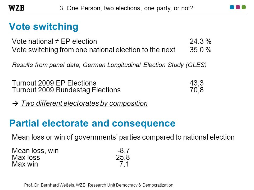 Prof. Dr. Bernhard Weßels, WZB, Research Unit Democracy & Democratization Vote switching Vote national ≠ EP election 24.3 % Vote switching from one na