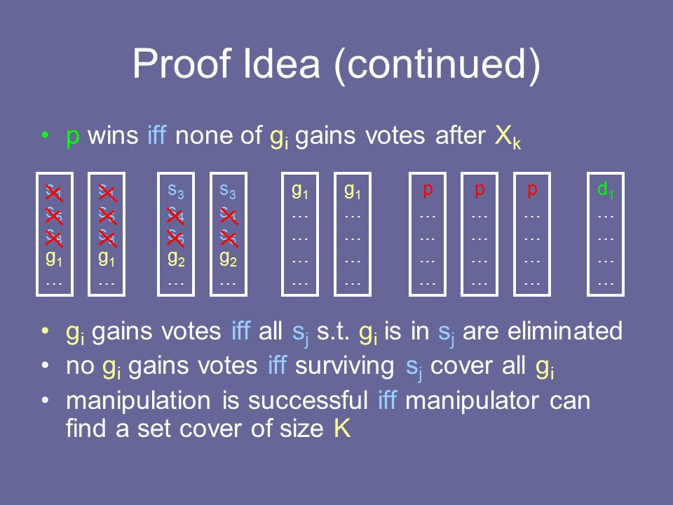 Proof Idea (continued) p wins iff none of g i gains votes after X k g i gains votes iff all s j s.t.