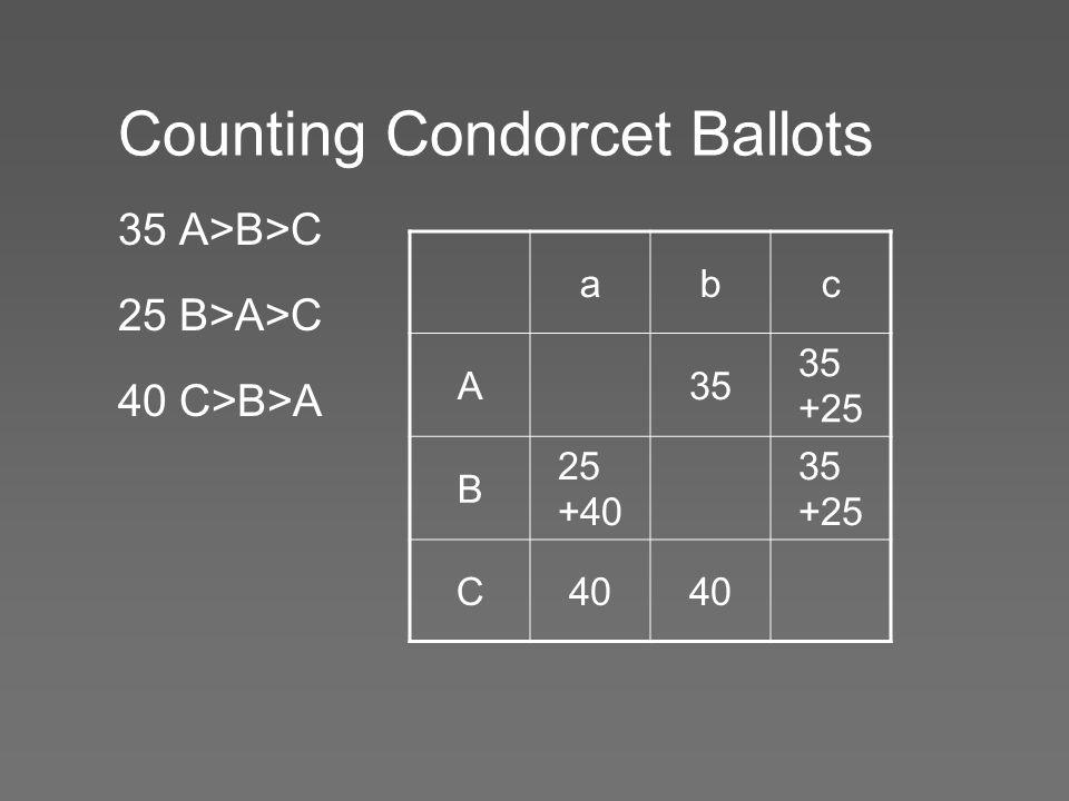 Counting Condorcet Ballots 35 A>B>C 25 B>A>C 40 C>B>A abc A35 35 +25 B 25 +40 35 +25 C40