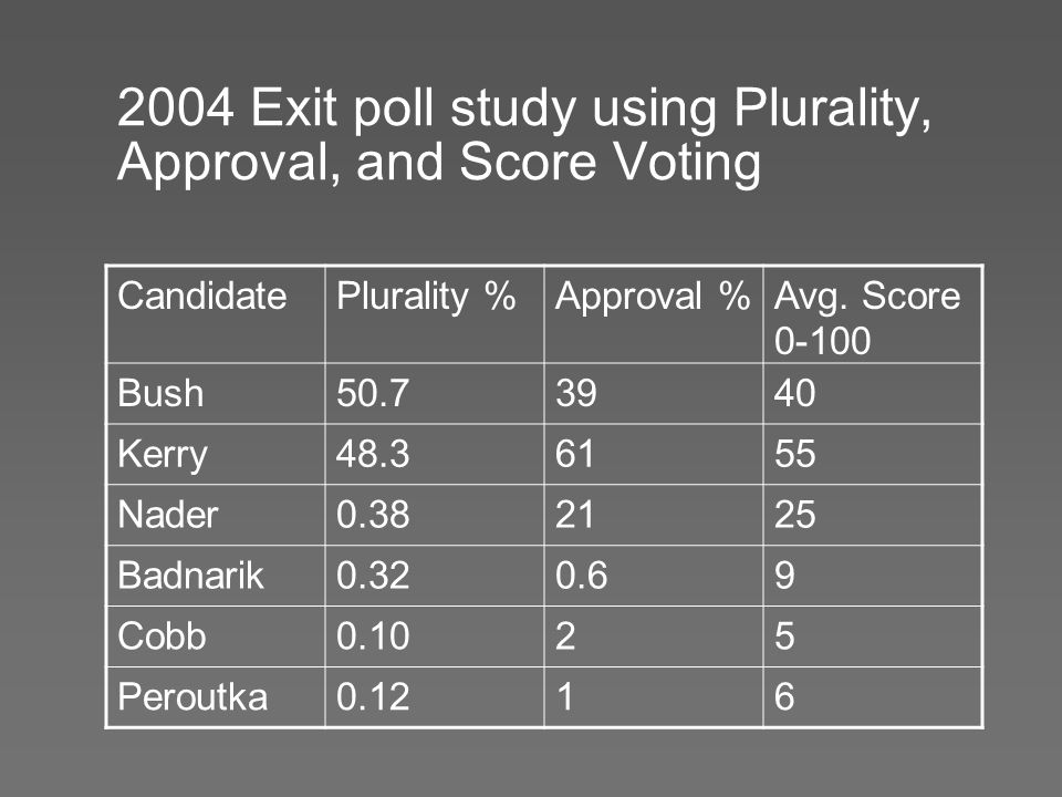2004 Exit poll study using Plurality, Approval, and Score Voting CandidatePlurality %Approval %Avg. Score 0-100 Bush50.73940 Kerry48.36155 Nader0.3821