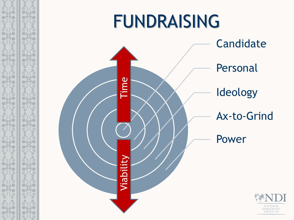 FUNDRAISING Candidate Personal Ideology Ax-to-Grind Power Time Viability