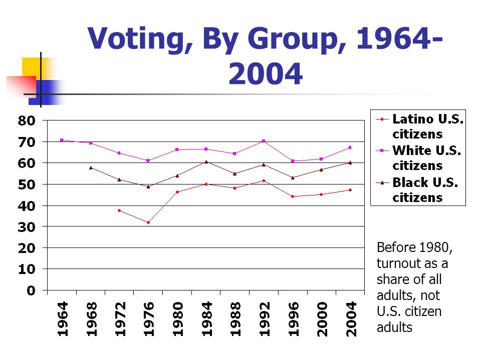 Voting, By Group, 1964- 2004 Before 1980, turnout as a share of all adults, not U.S. citizen adults
