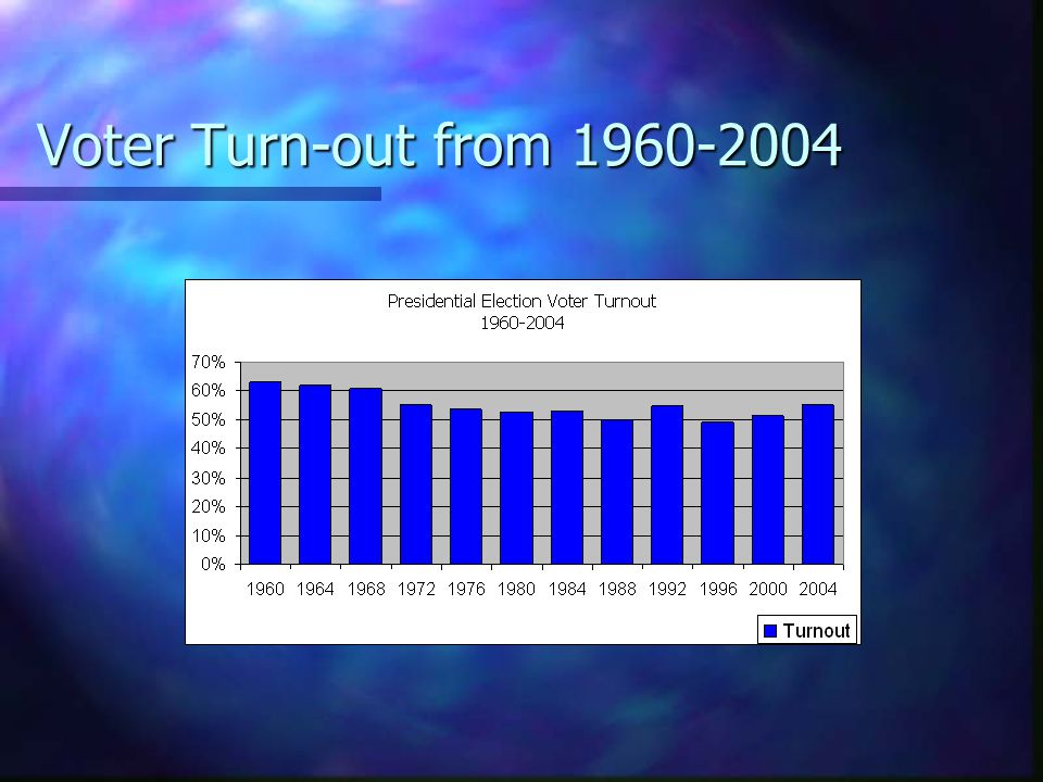 Voter Turn-out from 1960-2004