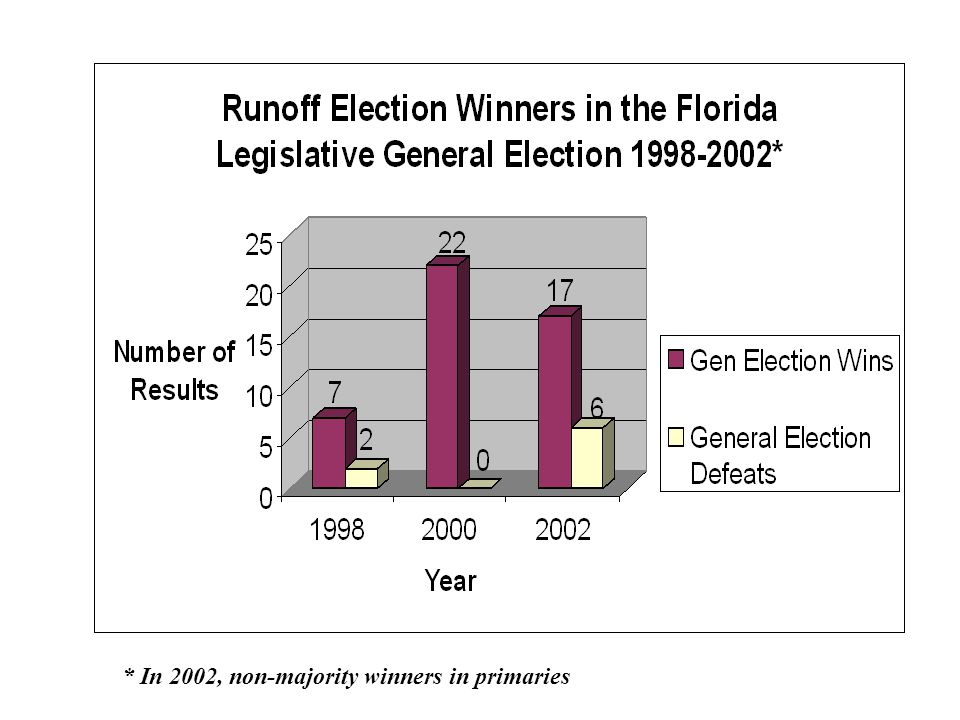 Runoffs in Florida: A Few Facts Winners in multi-candidate state primaries are very likely to win the general election Multi-candidate primaries are not unusual With runoffs, frontrunning candidates after the first primary will sometimes lose Voter turnout almost always drops significantly in down-ballot races that go to runoffs